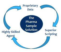 The Pharma Sample Solution